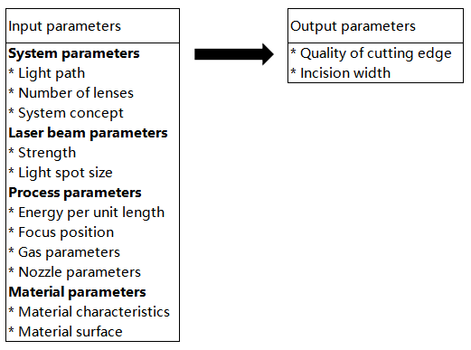 Summary of cutting parameters