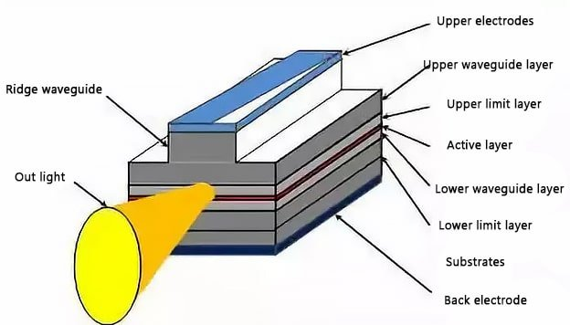 Schematic diagram of the laser structure