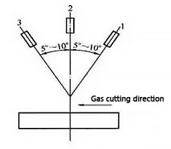 The relationship between the cutting inclination of the cutting nozzle and the cutting thickness