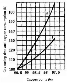 the influence curve of oxygen purity on gas cutting time and oxygen consumption