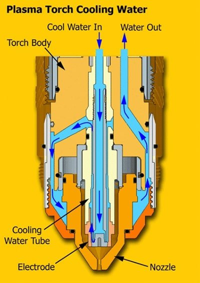 water-cooled machines