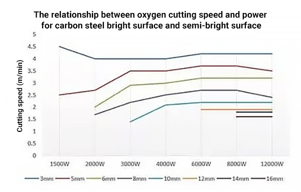 Carbon steel cutting - high speed cutting of medium and thin plates with air instead of oxygen