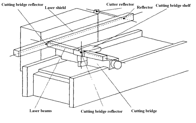 Fig. 1 Optical structure diagram of Bystronic laser cutting machine