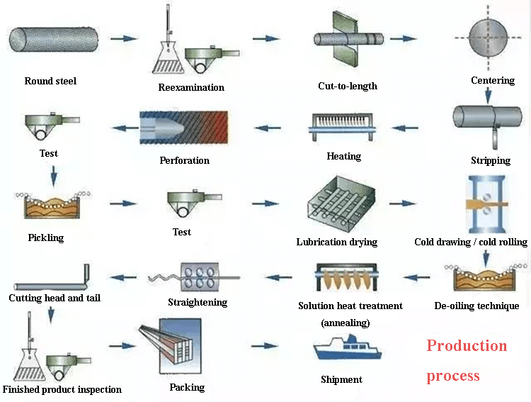 Fig. 1 The steel production process.