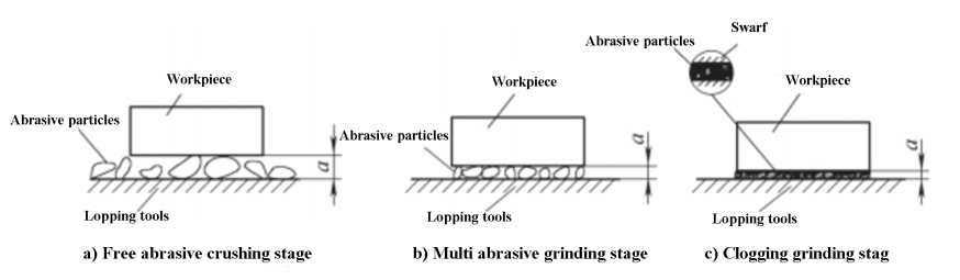 Fig. 1 Wet lapping process