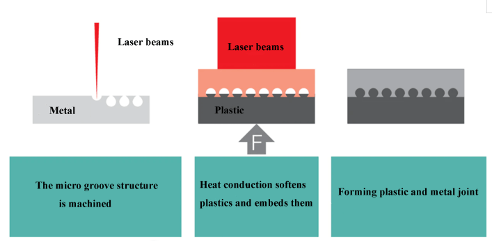 Fig. 2 Laser bonding process of plastic and metal