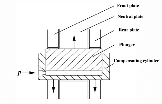 Fig. 2 Schematic diagram of pressure compensation structure