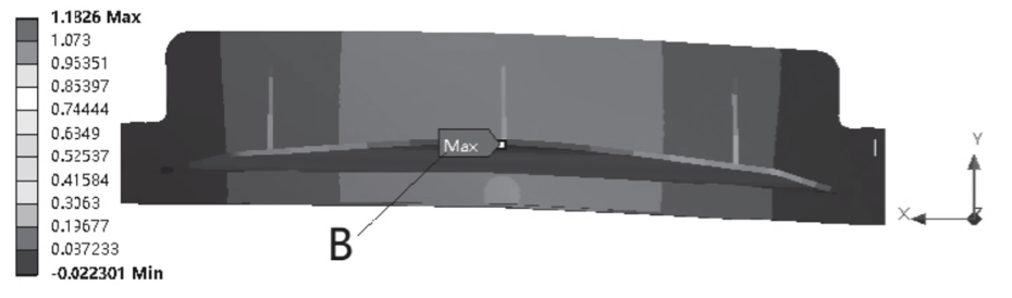 Fig. 3 Maximum deformation of upper tool carrier in Y direction
