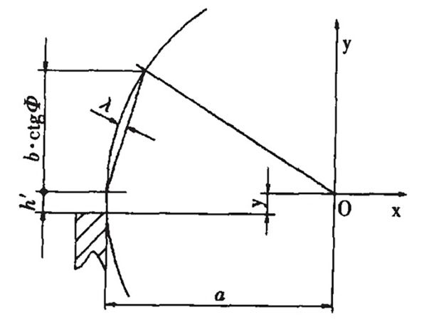 Fig. 4 The blade of the blade is a straight line.
