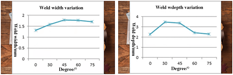 Fig. 5 Effect of different blowing methods on weld penetration and width