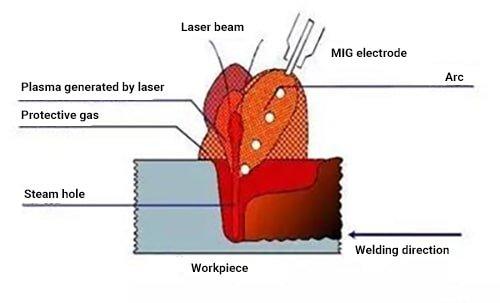 Laser composite welding principle
