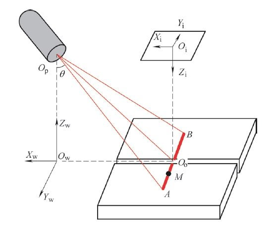 Principle of straight line laser detection