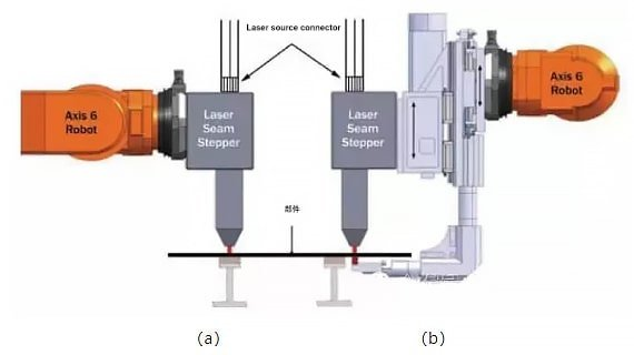 RLW system with integrated scanner (a) and robot-based RLW system (b)