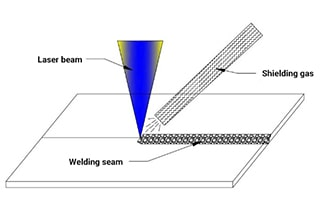 Shielding Gas For Laser Welding