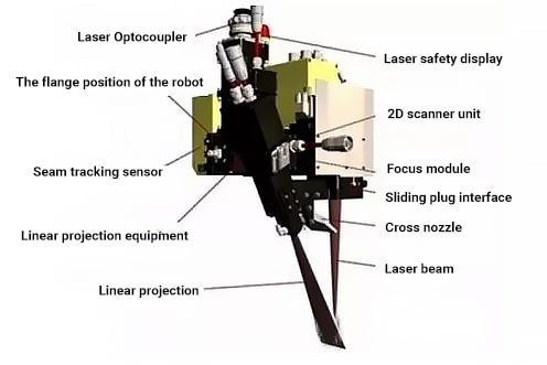 The main components of the 2D scanner system