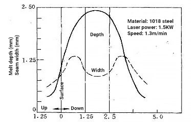 the effect of focal point position on the depth of melt and seam width of 1018 steel