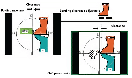 Bending clearance