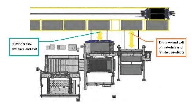 Docking of automatic sorting system of laser compound processing machine with automatic intelligent warehouse