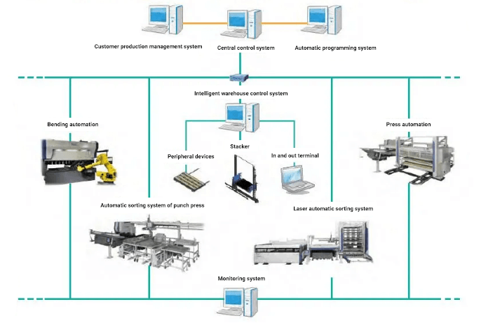 Schematic diagram of automatic intelligent warehouse FMS system