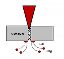 laser beam characteristic