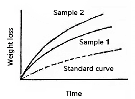 weighing curve of chemical method