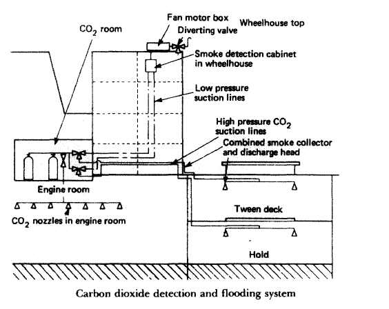 CO2 fire extinguishing installations for Ships machinery