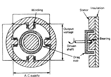 Ships machinery- Electrical and mechanical Tachometers