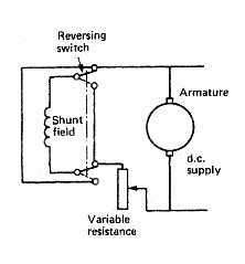 Direct current motors ,Shunt wound d.c. motor,Series wound