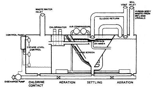 marine engineer: sewage treatment plant working principles