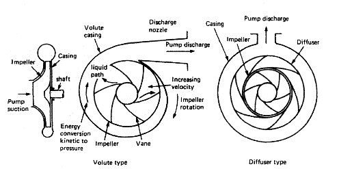Centrifugal Pumps & Pumping Elements for General Marine Duties