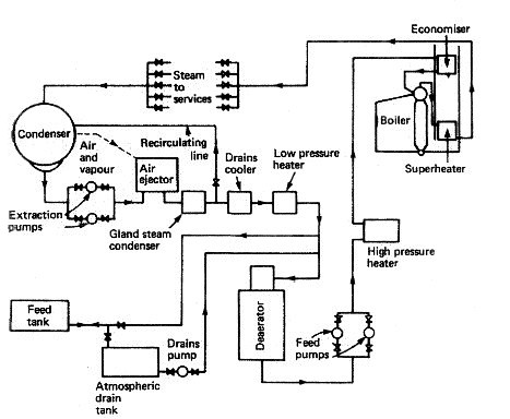 Feed systems for auxiliary boilers and steam turbines