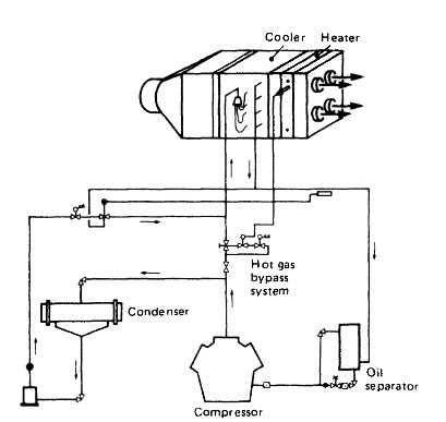 Single-duct & twin-duct marine air conditioning system for