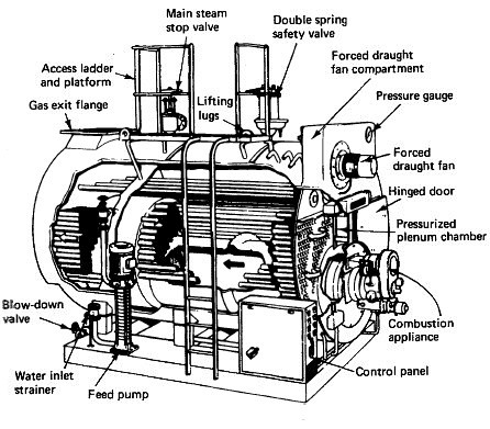 Requirement of firetube boiler for low-pressure steam