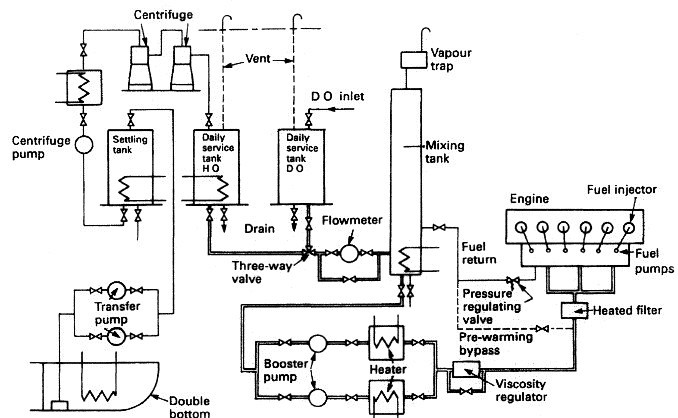 The fuel oil system for a diesel engine