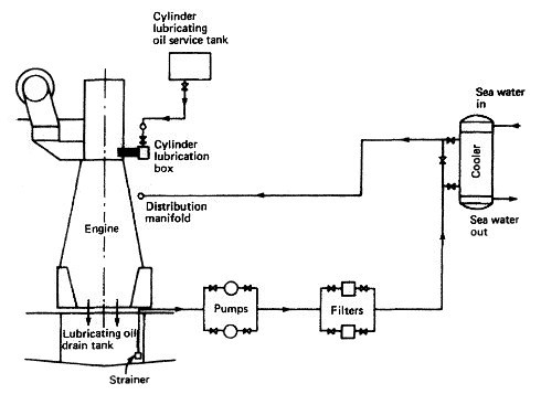 lube oil system diagram human muscular labeled lubricating for a marine diesel engine how it works
