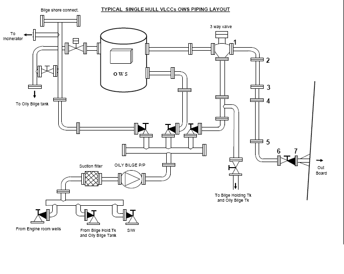 Cargo ships guideline for oily water separator
