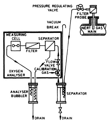 Oxygen Analyser for Measuring Oxygen Levels in Enclosed Spaces