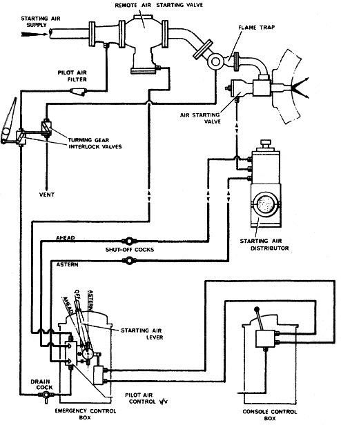 Starting Air System for Marine Diesel Engine