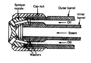 Various design burners- Fuel oil burning process for