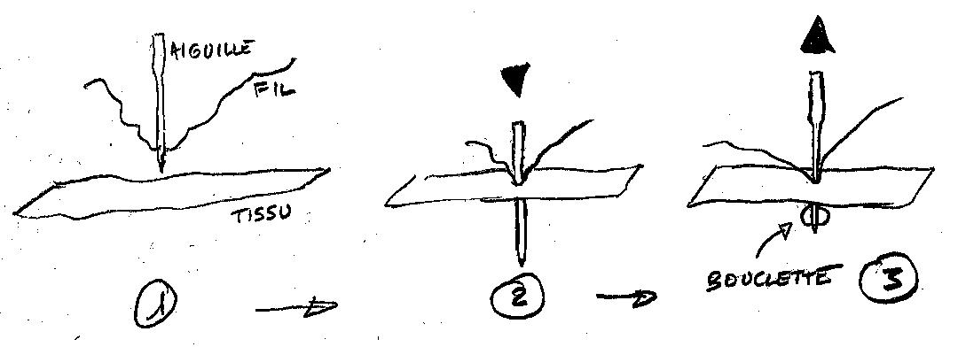 Formation de la bouclette