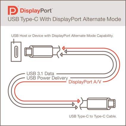 USB Type-C connector diagram