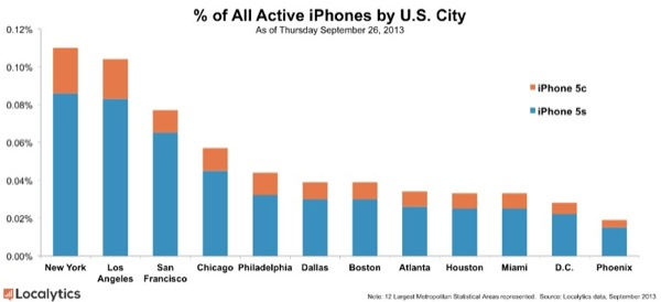 iphone 5s iphone 5c attivazioni 2