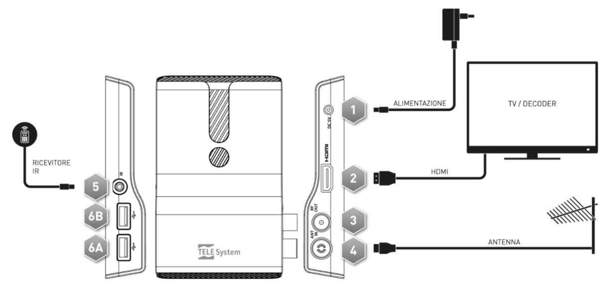 TELE System TS6810 T2, il decoder che trasforma TV