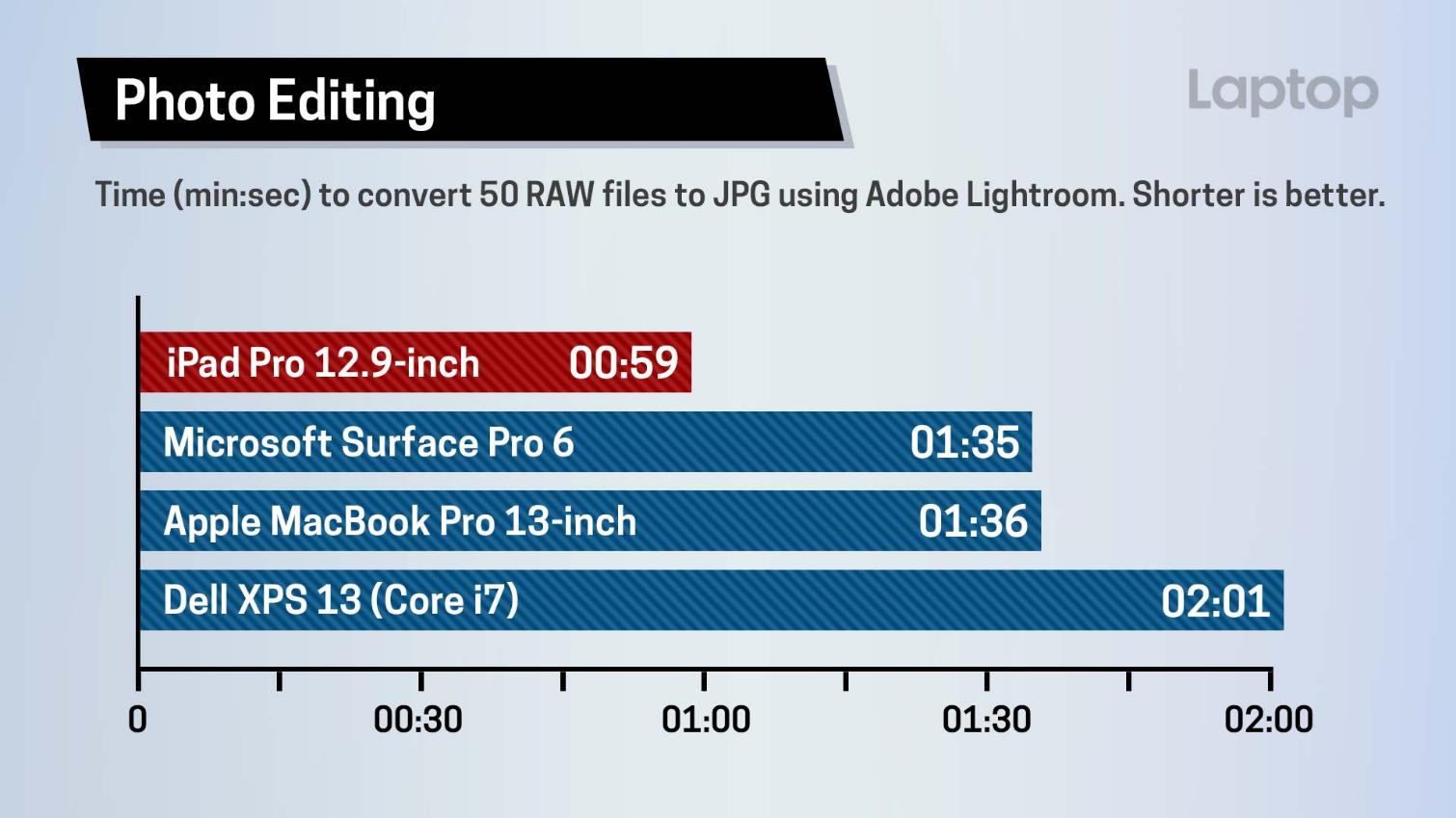 I benchmark dimostrano che il nuovo iPad Pro non ha rivali neanche nel mondo PC