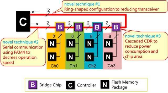 Nuovo chip-bridge di Toshiba