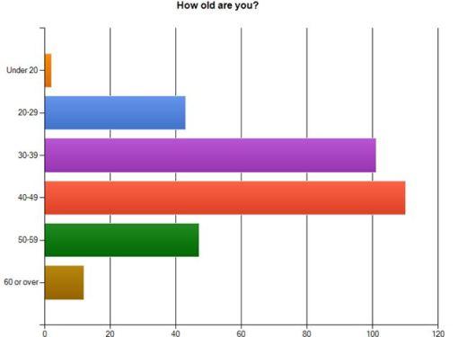 #blogchat, age, survey, twitter