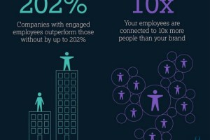 Companies Encouraging Employees to Use Social Media is Increasingly Popular Heading Into 2016