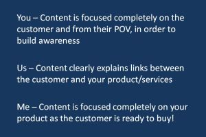 How to create content that drives sales