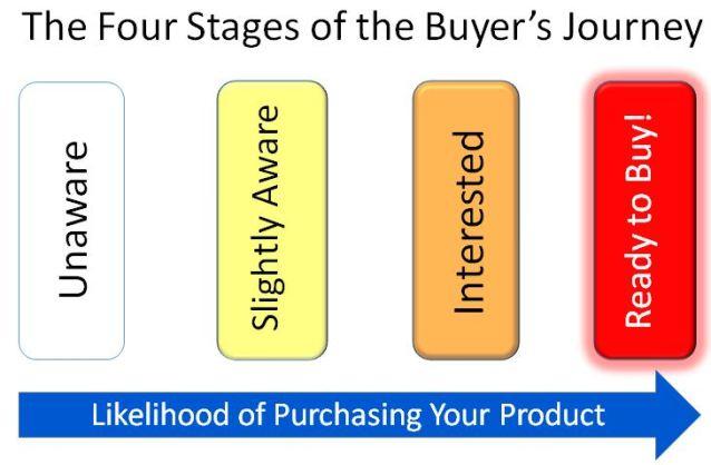 Buyer's Journey, Creating Better Content