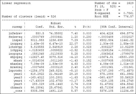 Appendix A: Detailed Regression Results [Mackinac Center]